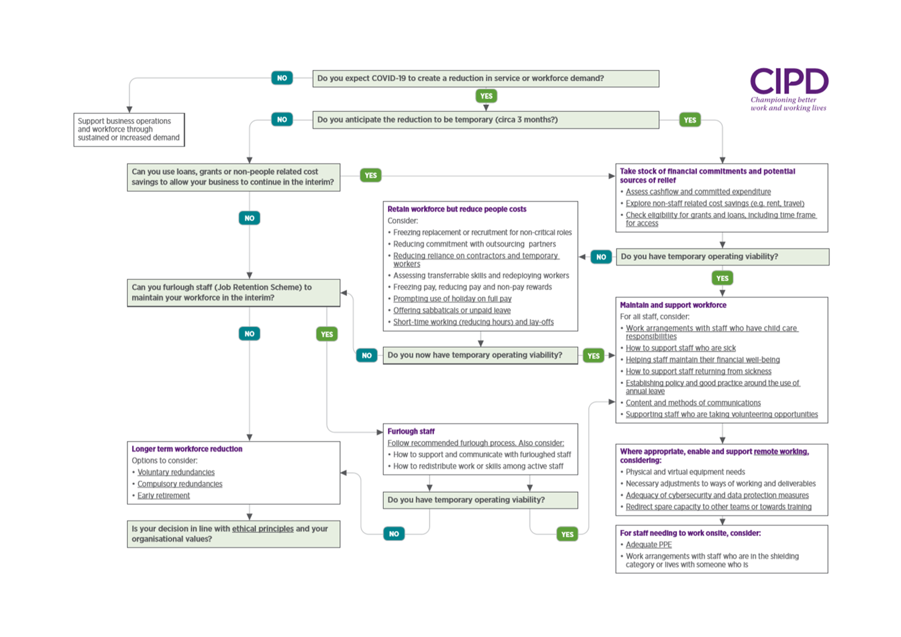 Covid19 decision flowchart published by CIPD Apr20